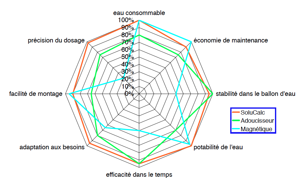 Graphe Fr Solucalc